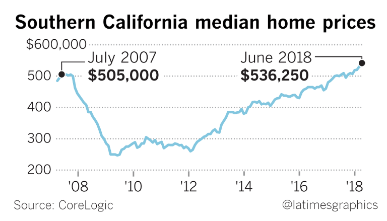 Southern California Home Sales Dip to Four-Year-Low 1