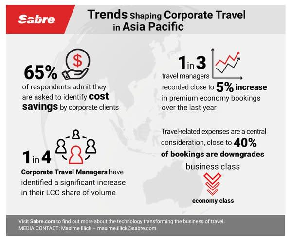 Sabre Corporate Travel Survey Reveals Trends Shaping Booking