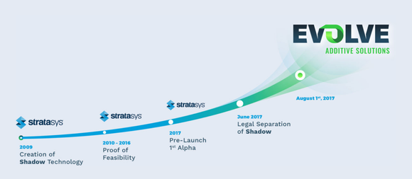 timeline showing evolves 3d printing tech from creation at stratasys in 2009 to proof concept from - Evolve Concept Map Creator