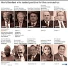World leaders who tested positive for coronavirus