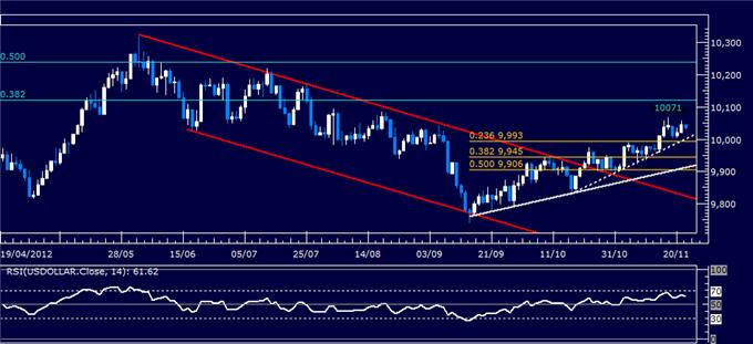 Forex_Analysis_Dollar_Resumes_Advance_SP_500_Stalls_at_Resistance_body_Picture_4.png, Forex Analysis: Dollar Resumes Advance, S&P 500 Stalls at Resistance