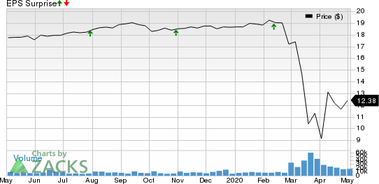 Ares Capital Corporation Price and EPS Surprise