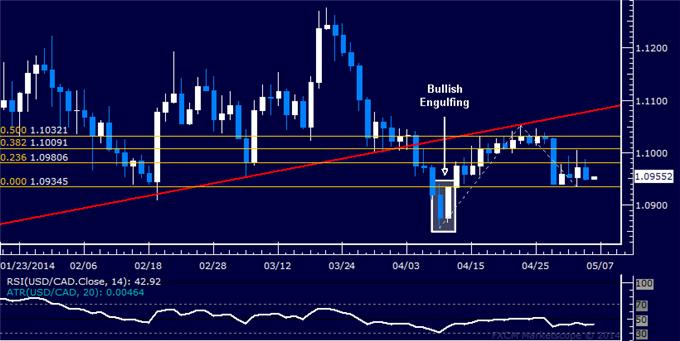 dailyclassics_usd-cad_body_Picture_12.png, Forex: USD/CAD Technical Analysis – Preparing to Turn Higher?