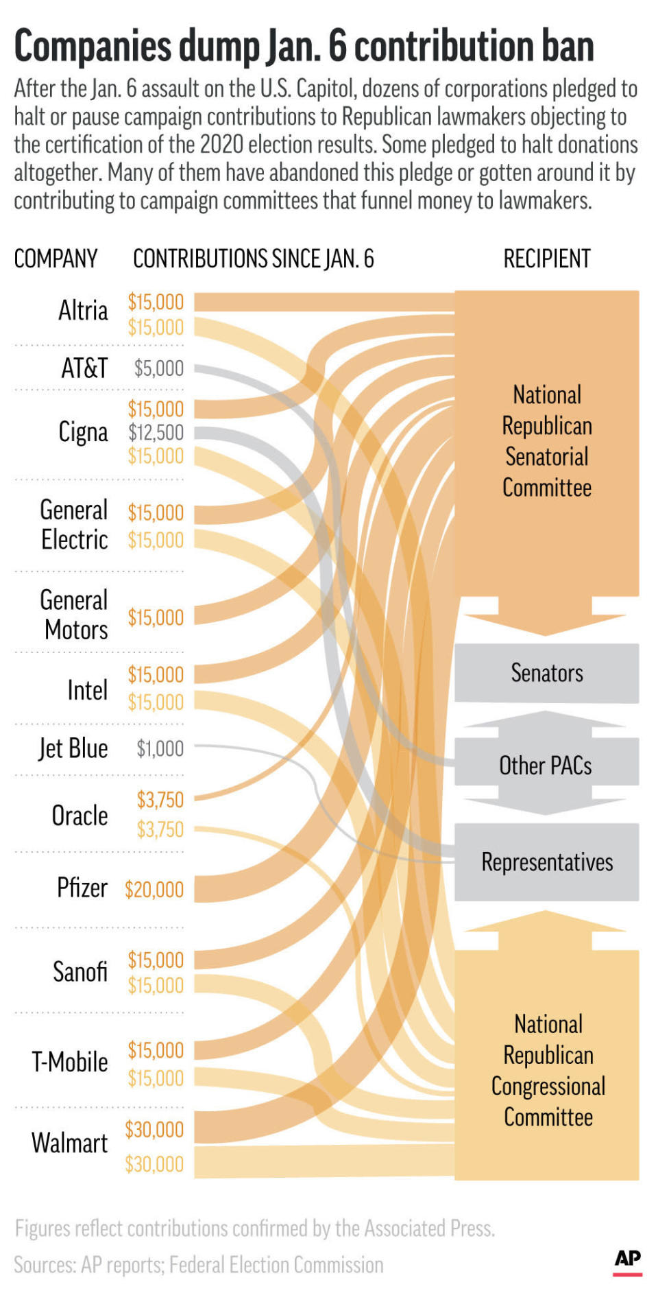 Several corporations that pledged to rethink contributions to Republican lawmakers who contested the 2020 election results are donating to the members or political action committees that bankroll their campaigns. (AP Graphic)