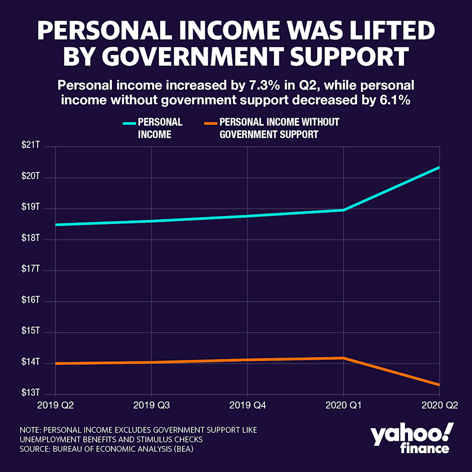 Personal income grew by 7.3% in the second quarter compared with the first one. Graphic: David Foster/Yahoo Finance
