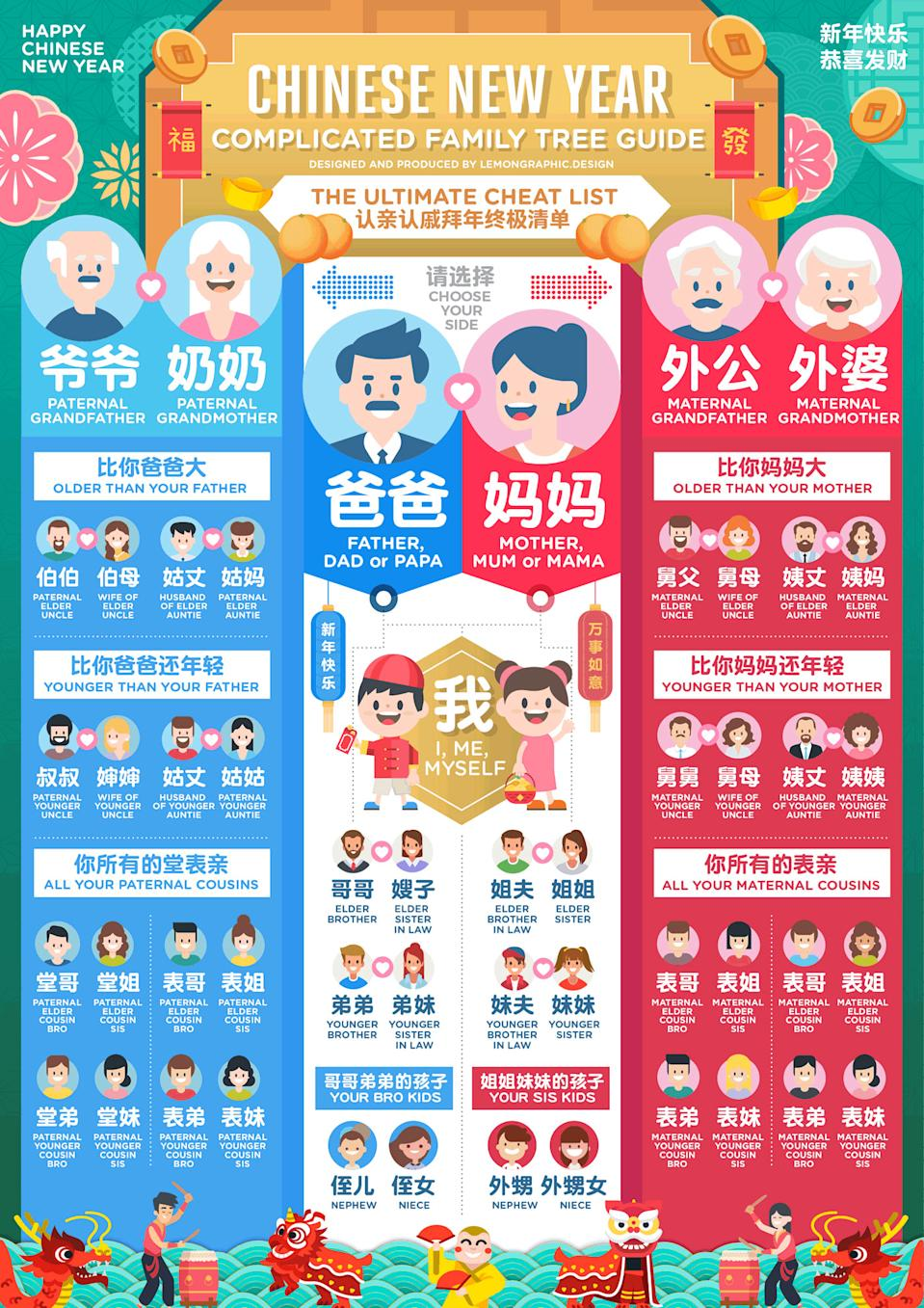 Chinese New Year family tree guide. (PHOTO: Rayz Ong)