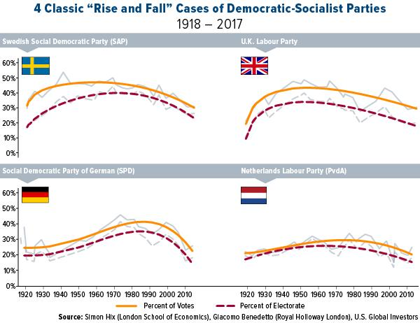 4 Classic Rise and Fall Cases of Democratic-Socialist Parties