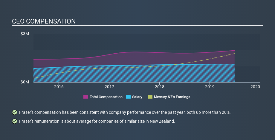 NZSE:MCY CEO Compensation, February 17th 2020