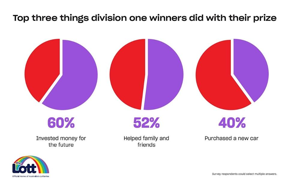 Top three things lottery winners did with their prize pie graphs from report. Source: The Lott Annual Winners Report 2021
