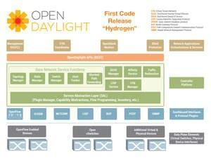 Opendaylight Project Releases New Architecture Details For Its Software Defined Networking Platform