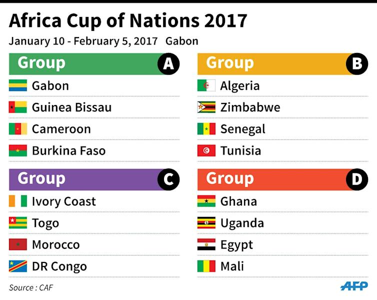 The four groups for the 2017 Africa Cup of Nations taking place in Gabon January 10 - February 5 (AFP Photo/Paz Pizarro, Vincent Lefai)