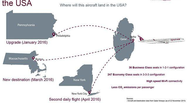Qatar recently added this image onto social media showing potential customers different routes from the US. Source: Twitter.