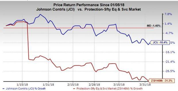 Institutional Investors Love Johnson Controls Inc (NYSE:JCI)