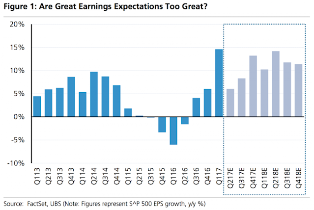 Earnings expectations may be too high coming into the second quarter. (Source: UBS)