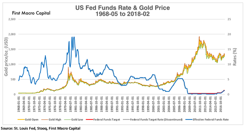 gold us funds