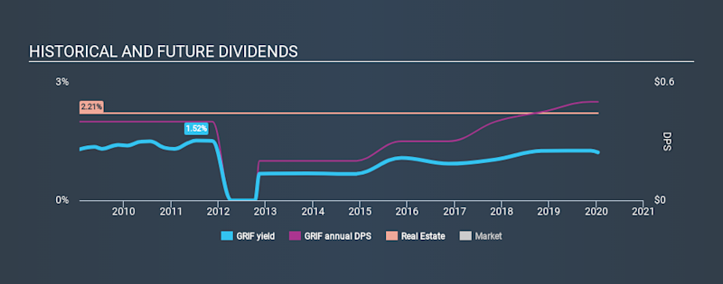 NasdaqGM:GRIF Historical Dividend Yield, January 15th 2020