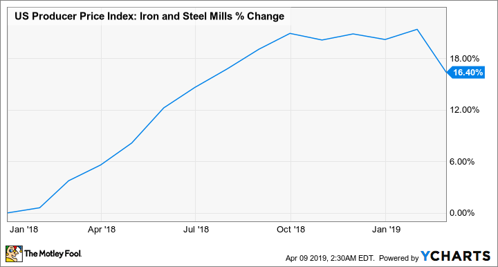 US Producer Price Index: Iron and Steel Mills Chart