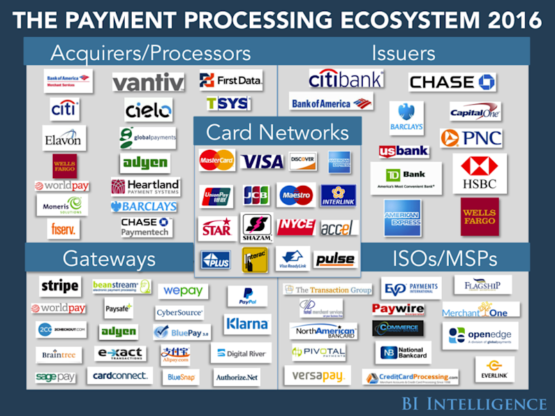 These are the leading credit card processing companies jpm bac c bii payments ecosystemusethis reheart Gallery