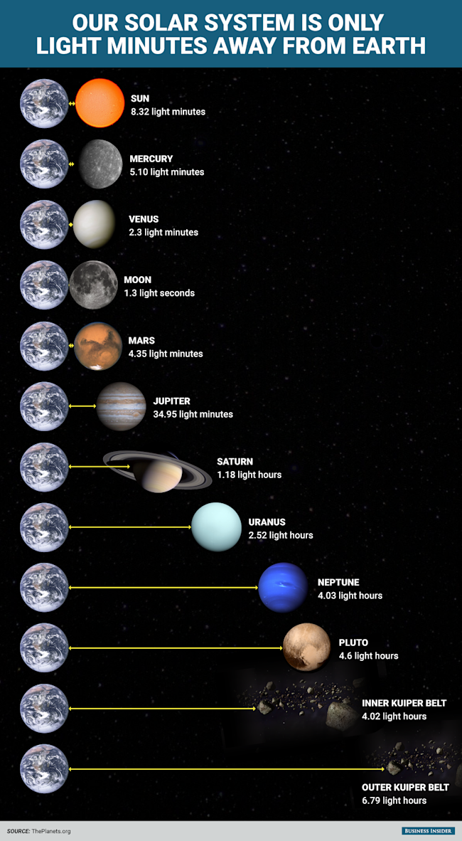 BI_Graphics_The entire solar system is only light minutes away_02