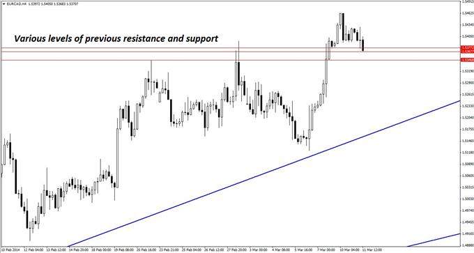 A clearer picture of the zone where EUR/CAD could find support before a bounce higher is evident on the four-hour chart.