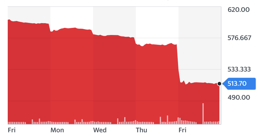 Shares in Nissan are down almost 10%, to their lowest level in more than a decade. (Yahoo Finance)