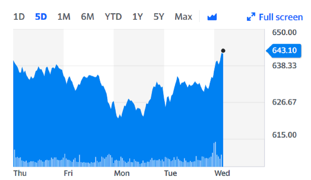 LVMH shares rose on Wednesday on the back of its third-quarter performance. Chart: Yahoo Finance