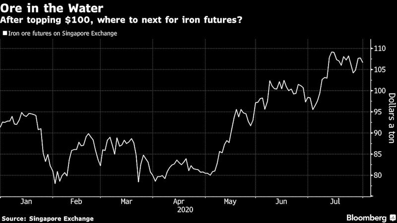 Iron's Swing Factor Says There's No More Support for Pricey Ore