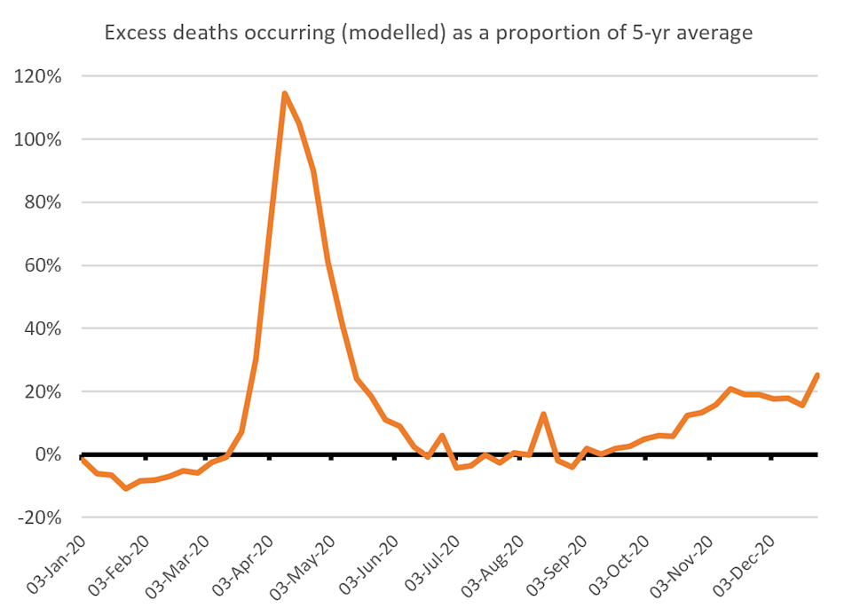 Excess deaths in 2020 (orange line) compared to the five-year average (black line). (Nick Stripe)