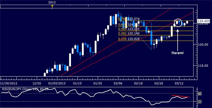 Forex_EURJPY_Technical_Analysis_03.15.2013_body_Picture_5.png, EUR/JPY Technical Analysis 03.15.2013