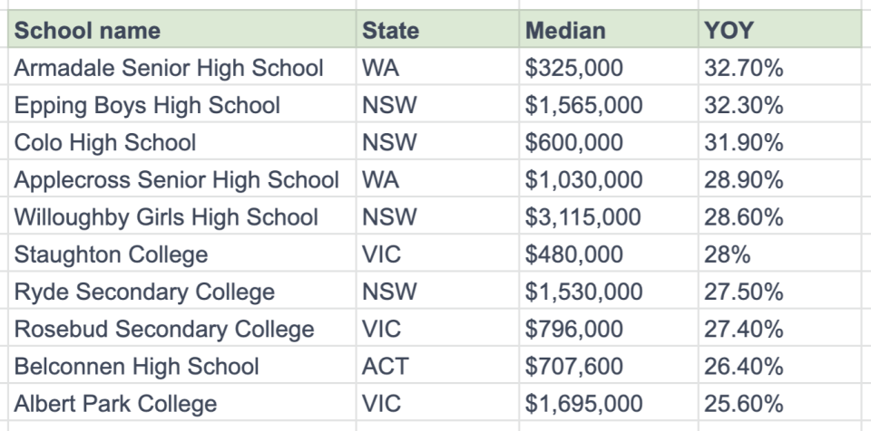Source: Domain School Zones report 2020. Median sale price is based on 12 months of data to October.