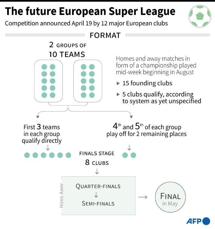 Proposed format of the European Super League