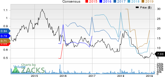 Vipshop Holdings Limited Price and Consensus