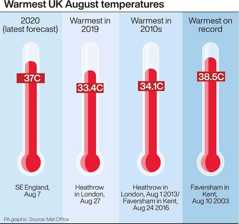 The hottest August temperatures recorded in the UK. (PA)
