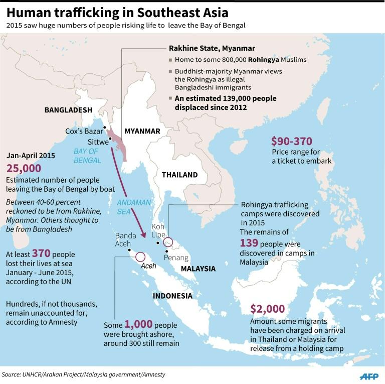 Graphic on human trafficking in Southeast Asia in 2015 when at least 370 people lost their lives at sea