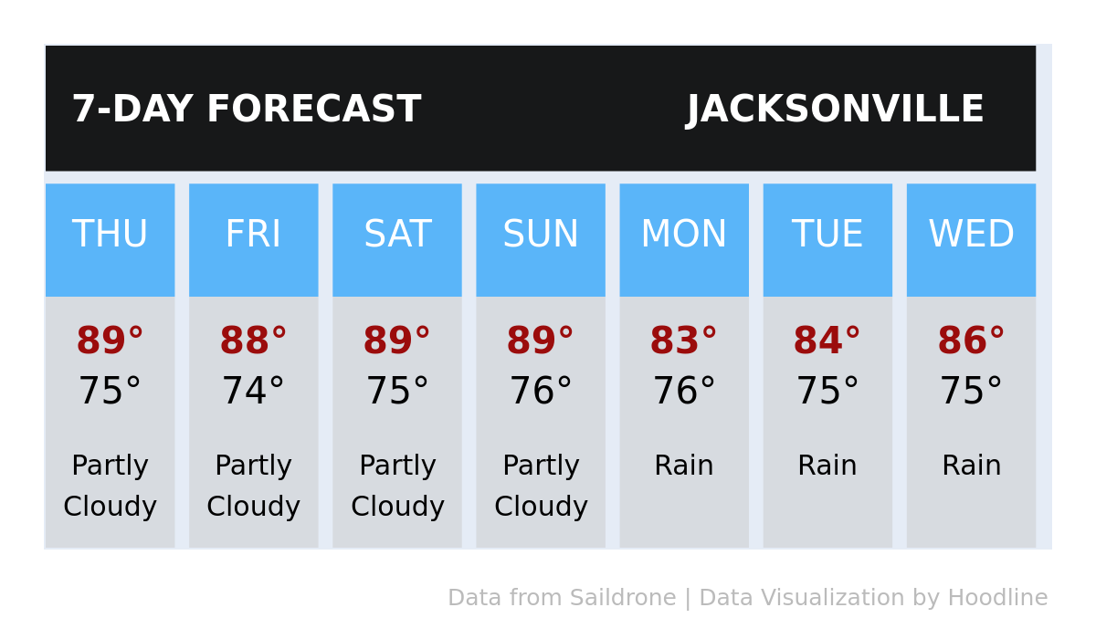 Today's weather in Jacksonville