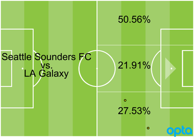 Goal takes an analytical look at Week 8 in MLS, including Jordan Morris' standout performance on the left flank and Orlando City's diamond midfield