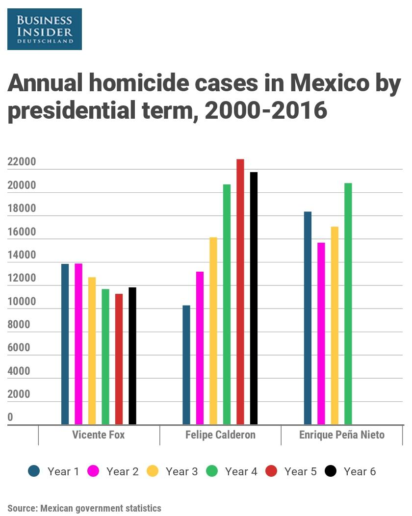 Mexico annual homicide cases by sexenio 2000 2016