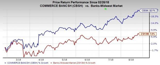 Commerce Bancshares (CBSH) seems to be a solid pick right now, based on its earnings and revenue growth prospects, as well as positive estimate revisions for 2018.