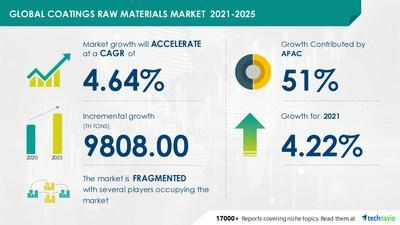 Technavio announced its latest market research report titled Coating Raw Materials Market by Type and Geography - Forecast and Analysis 2021-2025