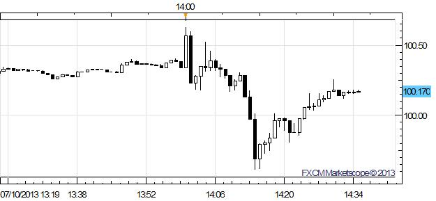 US_Dollar_Slips_vs_Euro_Yen_as_Fed_Minutes_Issue_Caution_on_Taper_Timing_body_Picture_1.png, US Dollar Slips vs Euro, Yen as Fed Minutes Issue Caution on Taper Timing