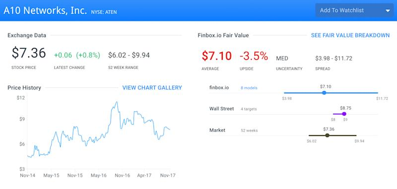 Undervalued Tech Stocks That Help Keep Your Data Safe: A10 Networks Inc (ATEN)