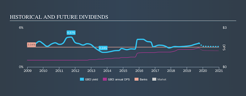 NasdaqGS:GBCI Historical Dividend Yield, October 2nd 2019
