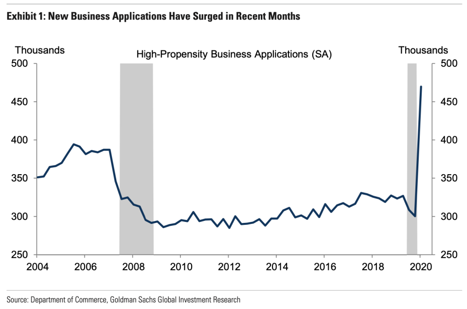 There has been a surge in new business applications in the U.S. Source: Goldman Sachs