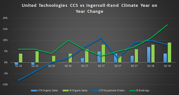 United Technologies vs. Ingersoll Rand