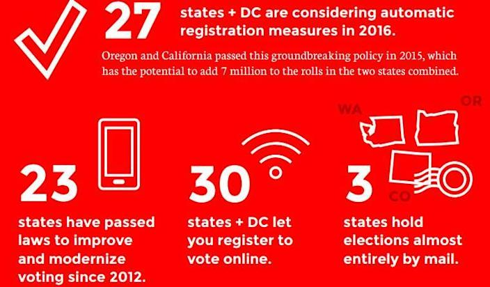 Some states have already enacted changes to voting and registration laws.