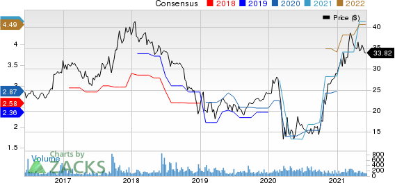 First Internet Bancorp Price and Consensus
