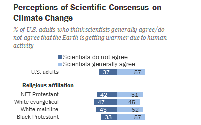 A 2015 survey from the Pew Research Center found that 47 percent of white evangelicals believed scientistsdidn't agree that humans are causing climate change. (Pew)