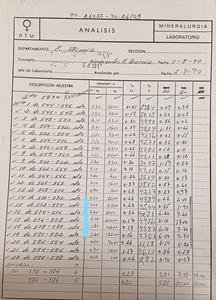 Assay sheet showing high grade gold values at the Romanera deposit.  Note the gold enrichment in samples 15-19 (source – Rio Tinto drill logs from 1990 drill campaign).
