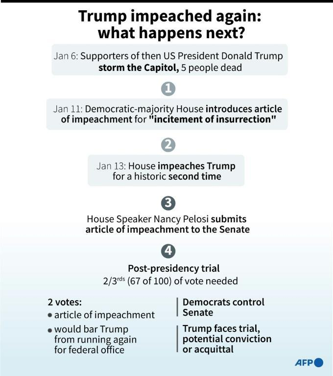 Graphic on what could happen next after the Democratic-majority House impeached then-US President Donald Trump for a historic second time