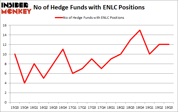 Is ENLC A Good Stock To Buy?